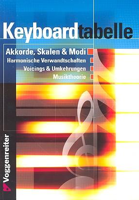 Opgenoorth, Norbert - Keyboardtabelle